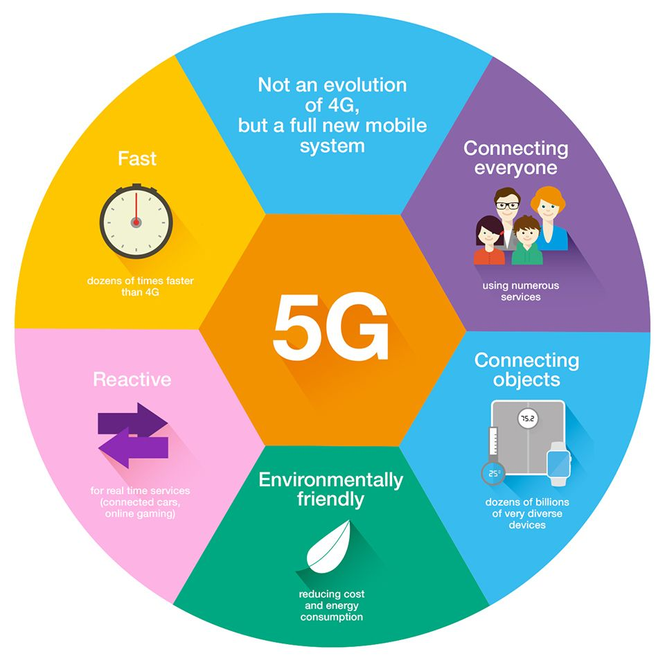 5G Technologies Infographic