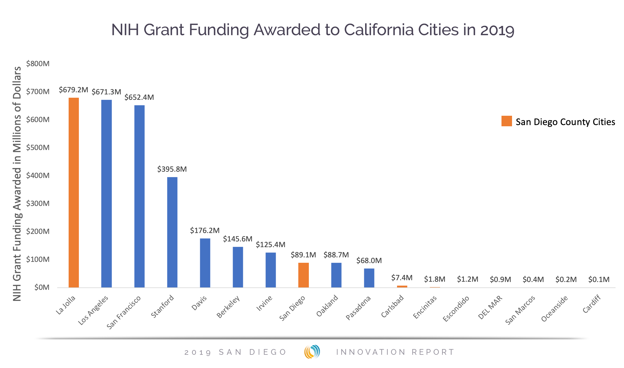 NIH Grant Funding Awarded to California Cities in 2019 - San Diego Innovation Report