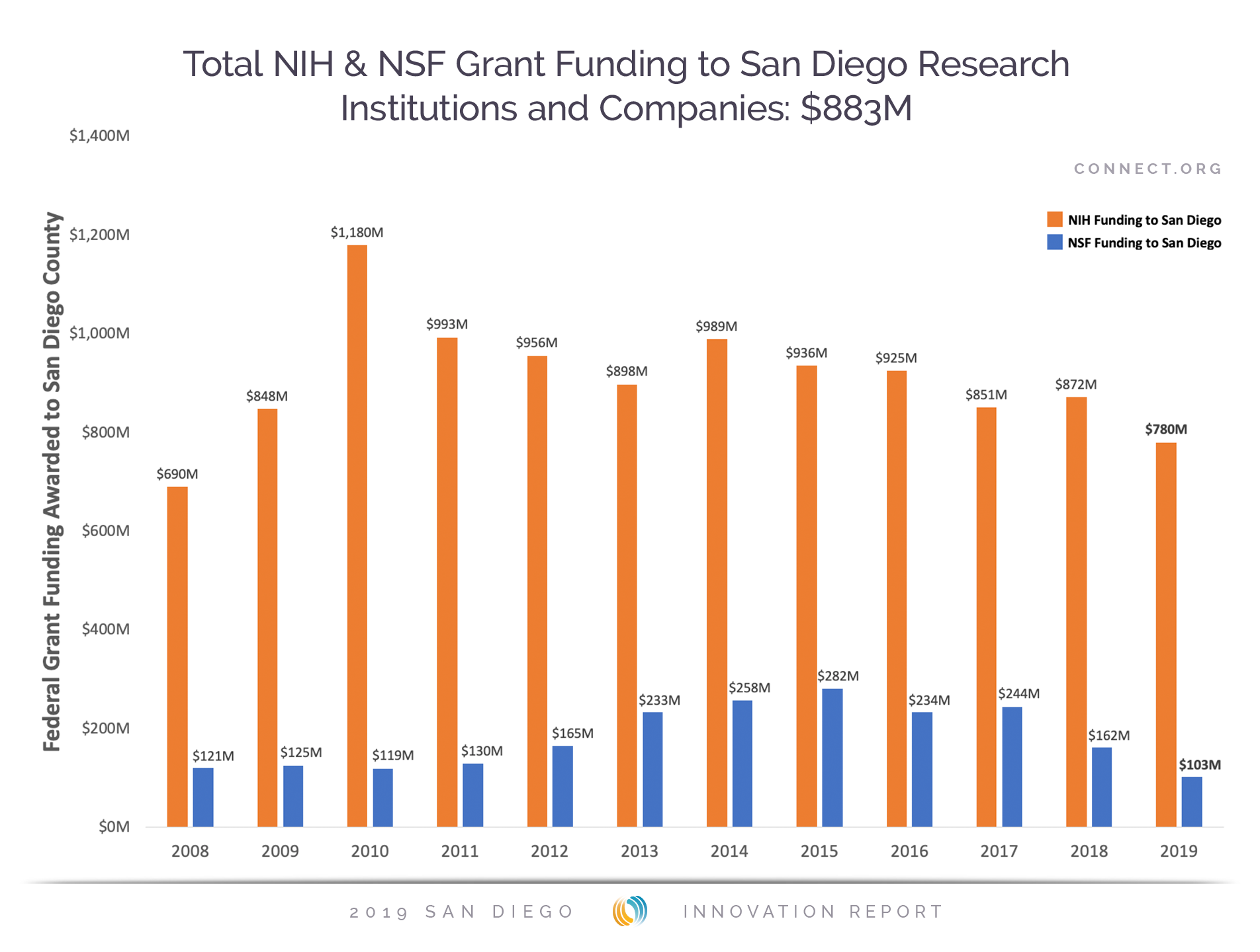 Total NIH and NSF Grant Funding to San Diego Research Institutions and Companies: $883M