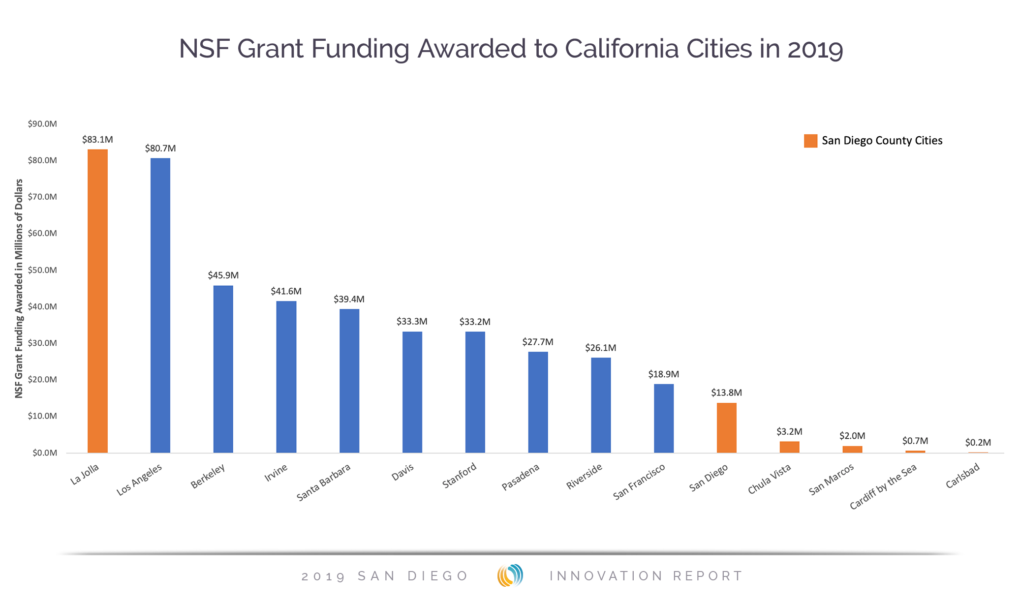 NSF Grant Funding Awarded to California Cities in 2019 - San Diego Innovation Report